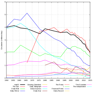 UK newspaper circulation wikipedia
