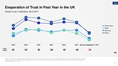 Evaporation of trust